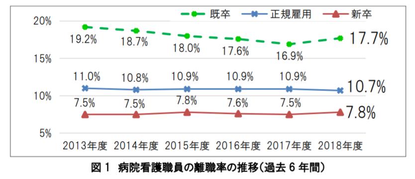 病院看護職員の離職率の推移(過去 6 年間)